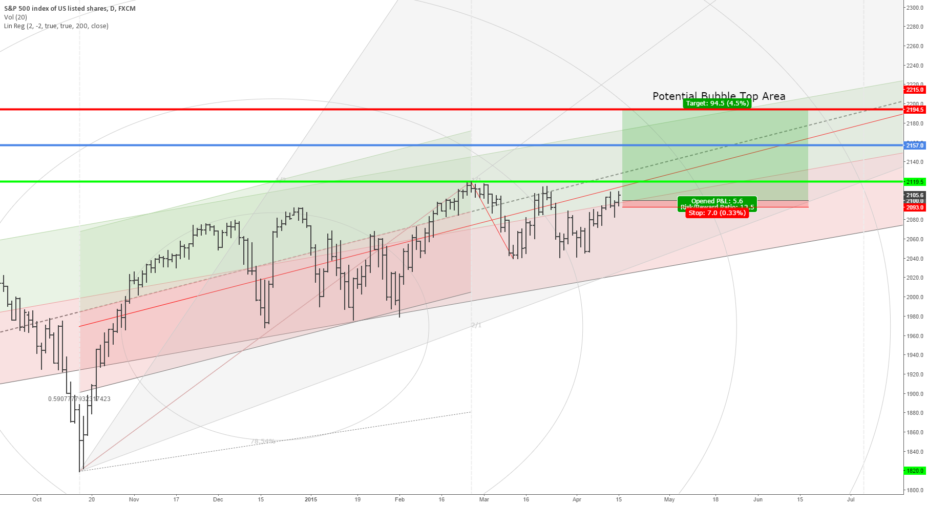 Start of the last S&P 500 bubble rally of 2015
