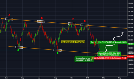 USDJPY: USDJPY - Strong rebound expected around 106.75