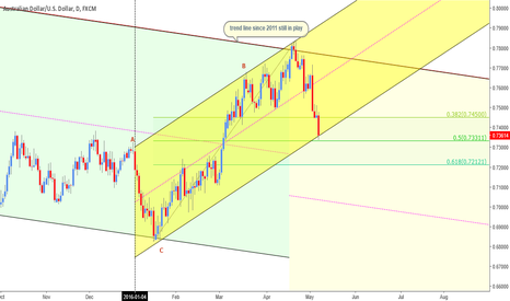 AUDUSD: AUDUSD IN CHAINS