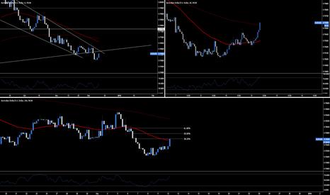 AUDUSD: AUD.USD - Break & Retest Short Opportunity