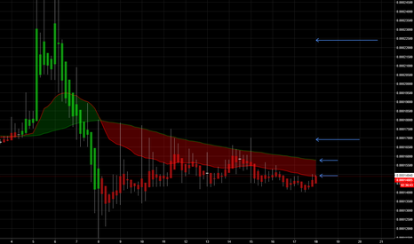 SIBBTC: SIBBTC - Thoughts on a potential trend reversal