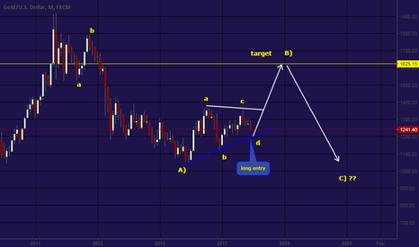 XAUUSD: trading plan for the next 1-2 years  , with EW