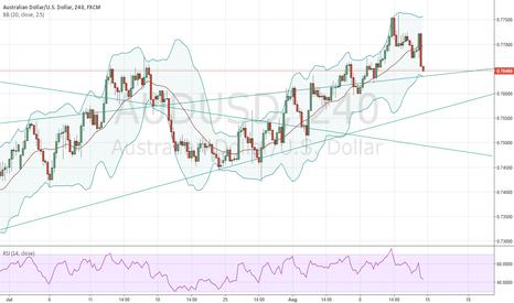AUDUSD: Trendline break or retest?