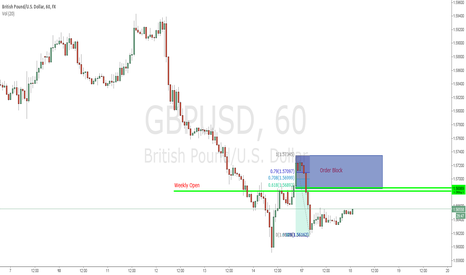 GBPUSD: Shorting Cable on hourly order block if it this morning