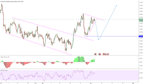 GBPAUD: GBPAUD expecting a down move then more upside