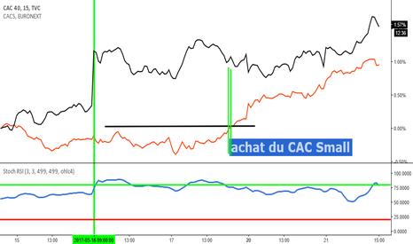 CAC40: comparaison entre Cac 40 et CACS (CAC Small)