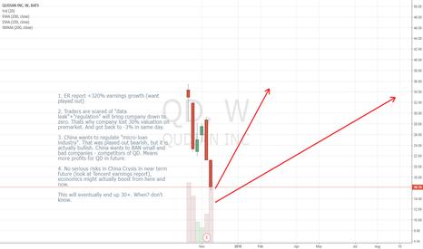 QD: QD - Chinese Microloan Unicorn. +100% upside potential