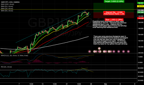 GBPJPY: Pound/Yen possibly reaching for July resistance.