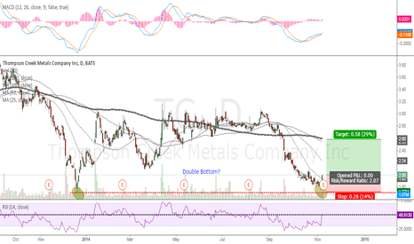 TC: Potential Double Bottom