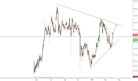 EQUITAS: EQUITAS a buy till 180 levels