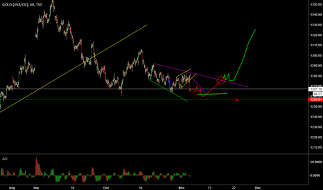 GOLD: Long gold - edge low risk