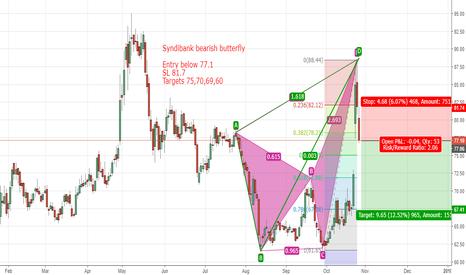 SYNDIBANK: Syndibank short based improper bearish butterfly