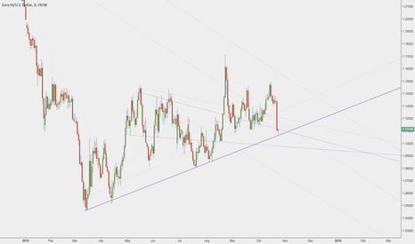 EURUSD: EURUSD - Back to daily support?  Yet again at the same trendline