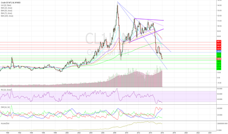 CL1!: Crude Technical Outlook