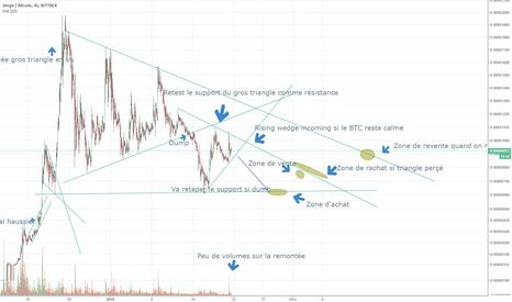 XVGBTC: XVG/BTC Stratégie personnelle