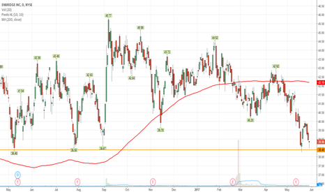 ENB: $ENB - Testing long term support
