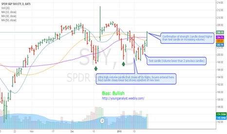 SPY: S&P 500 has a long bias