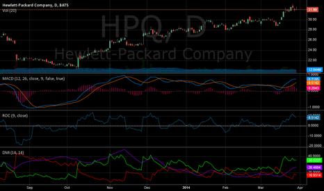 HPQ: HPQ graph looks beatiful