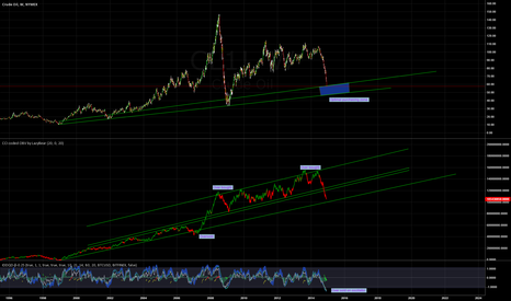 CL1!: Long position on crude oil from 45 - 48 USD.