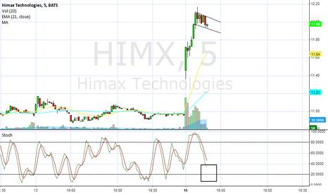 HIMX: HIMX