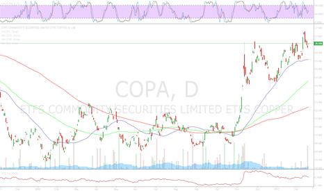 COPA: COPA - Long off range breakout