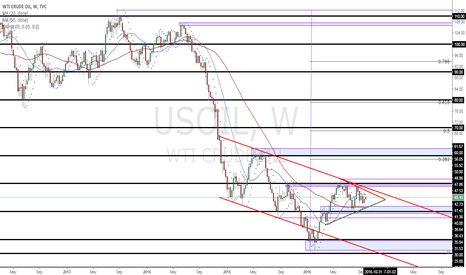 USOIL: USOIL - Price structure analysis (Weekly)