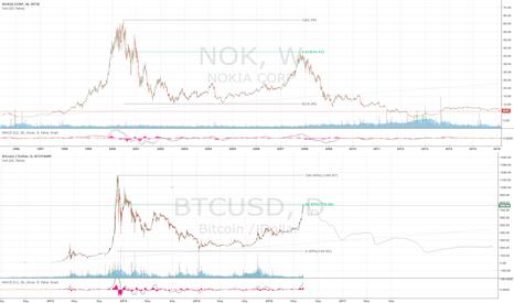 BTCUSD: Bitcoin - will BTC follow the path of NOK?