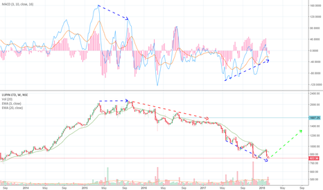 LUPIN: Lupin shows a clear divergence in MACD oscillator