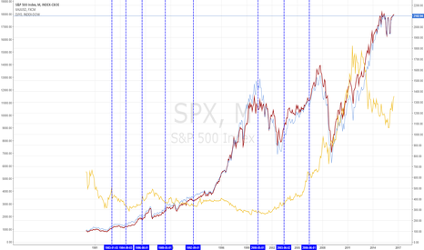 SPX: Fed funds rate increase impact on gold and US indices