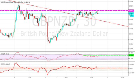 GBPNZD: possible expansion trade