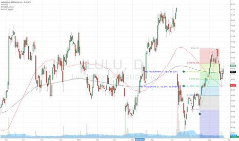 LULU: $LULU fib retracement levels smack at 50 and 200 dmas