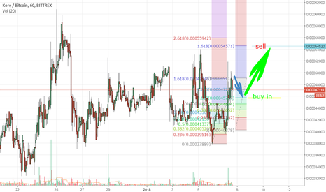 KOREBTC: Kore next move and buy and sell points