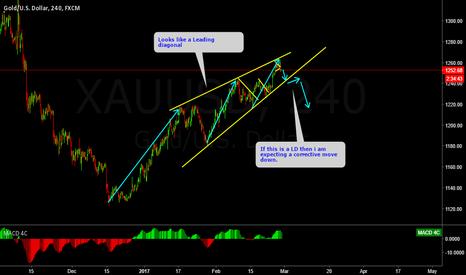 XAUUSD: GOLD a leading diagonal?
