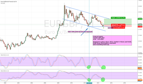 EURGBP: 500 PIPs possible in EURGBP reward is 3 times the risk