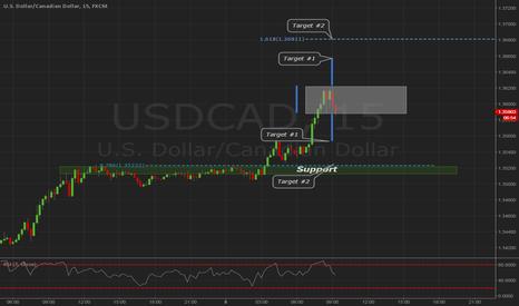 USDCAD: USDCAD Balance Area Breakout 5min