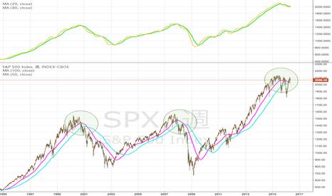 SPX: S&P500の週足デッドクロス