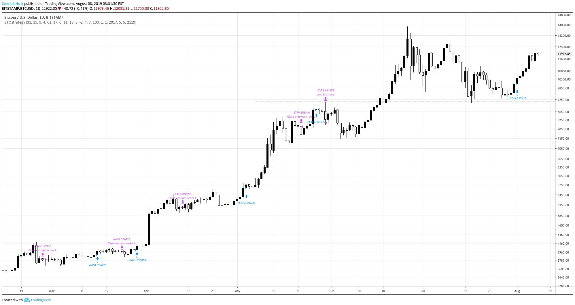 tradingview strategy bitcoin