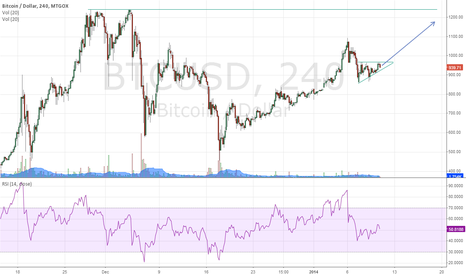 BTCUSD: Continuation ascending triangle pattern