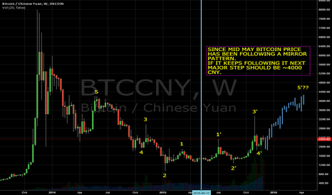 BTCCNY: Bitcoin following mirror pattern in major time frame