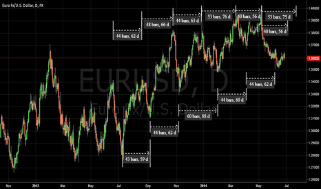 EURUSD: EURUSD Cycle