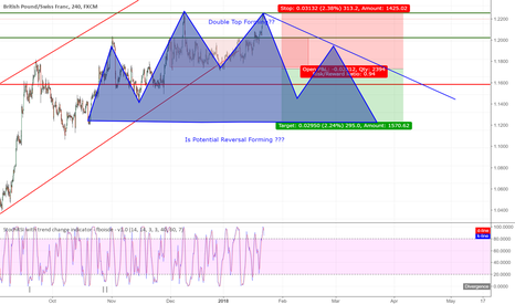 GBPCHF: GBPCHF Double Top Forming