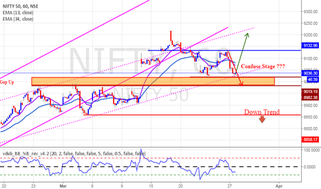 NIFTY: Two study on Nifty
