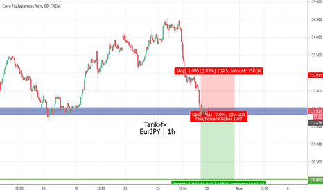 EURJPY: EURJPY short after Breaking the zone