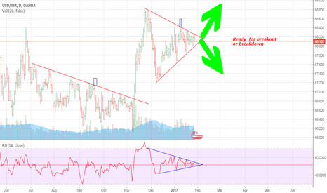 USDINR: one side movment ahead
