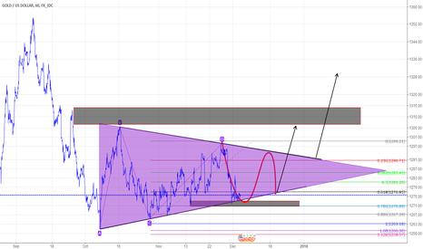 XAUUSD: Triangle pattern   still retest 1272 buy steup