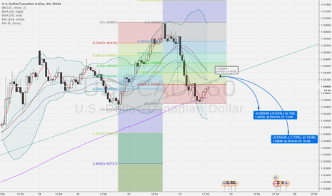 USDCAD: CAD/USD possible short opportunity