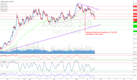 XAUUSD: #Gold Testing Support Near Term Bounce Expected