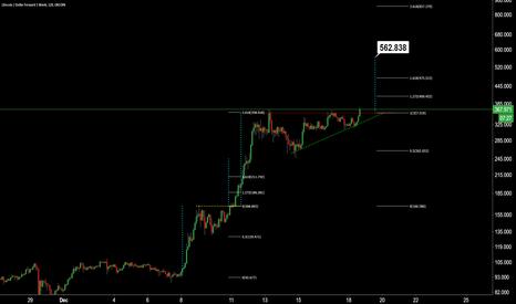 LTCUSD1W: $LTC Ascending Triangle