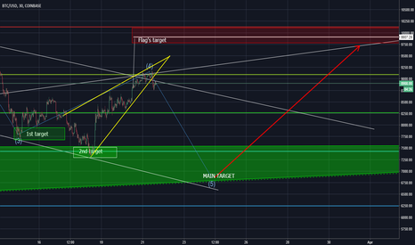 BTCUSD: BTC. Rising wedge broken. 5th wave should be on the way