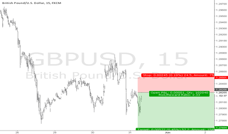 GBPUSD: easy 55 pips on Gu